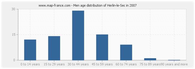 Men age distribution of Herlin-le-Sec in 2007