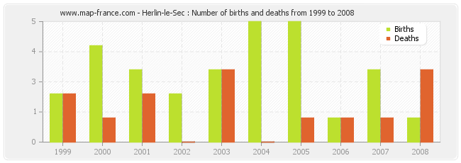 Herlin-le-Sec : Number of births and deaths from 1999 to 2008