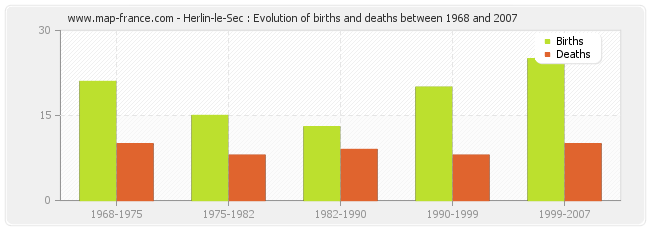 Herlin-le-Sec : Evolution of births and deaths between 1968 and 2007
