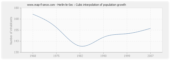 Herlin-le-Sec : Cubic interpolation of population growth