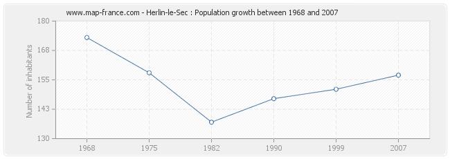 Population Herlin-le-Sec