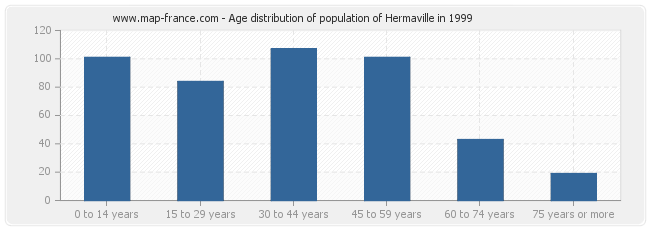 Age distribution of population of Hermaville in 1999