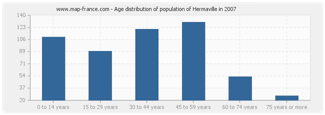 Age distribution of population of Hermaville in 2007