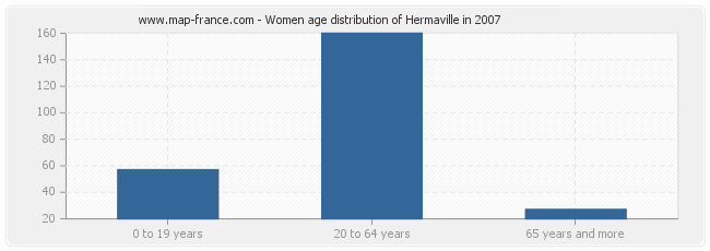 Women age distribution of Hermaville in 2007