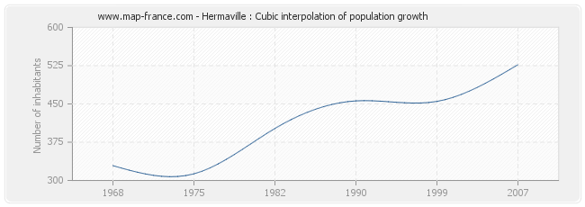 Hermaville : Cubic interpolation of population growth