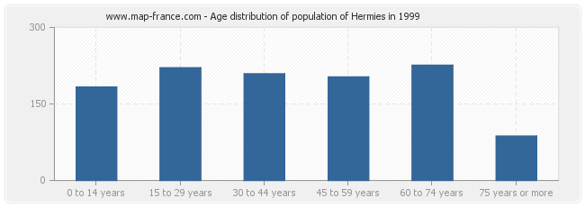 Age distribution of population of Hermies in 1999