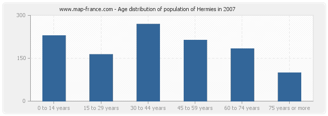 Age distribution of population of Hermies in 2007