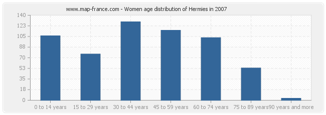 Women age distribution of Hermies in 2007