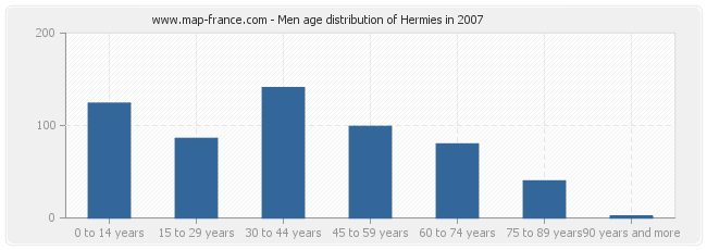 Men age distribution of Hermies in 2007