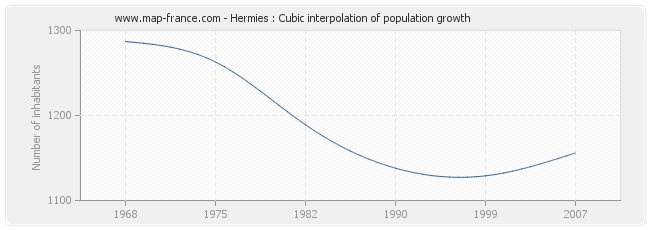 Hermies : Cubic interpolation of population growth