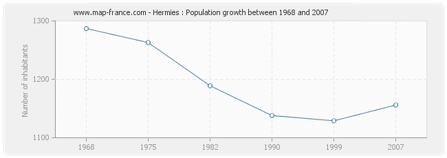 Population Hermies