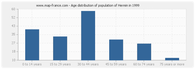 Age distribution of population of Hermin in 1999