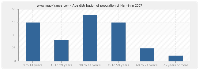 Age distribution of population of Hermin in 2007