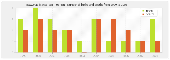 Hermin : Number of births and deaths from 1999 to 2008