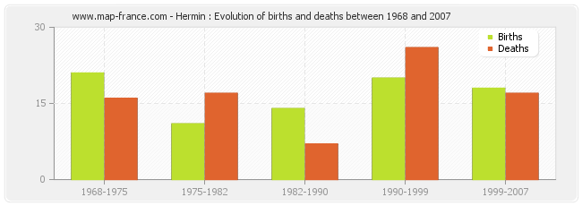 Hermin : Evolution of births and deaths between 1968 and 2007