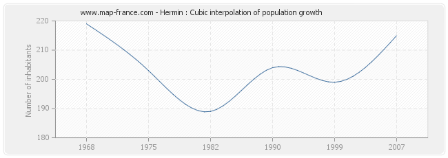 Hermin : Cubic interpolation of population growth