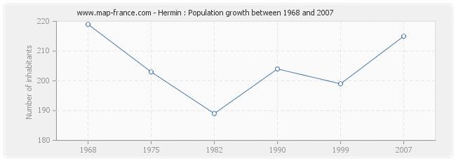 Population Hermin