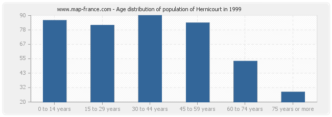 Age distribution of population of Hernicourt in 1999