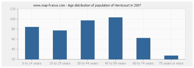 Age distribution of population of Hernicourt in 2007