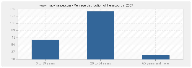 Men age distribution of Hernicourt in 2007