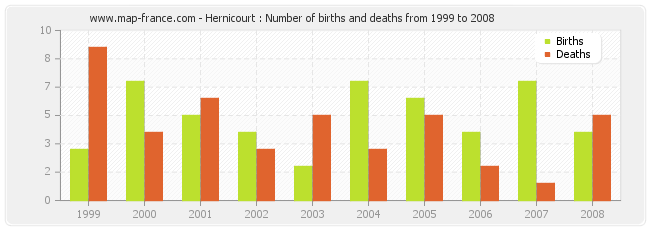 Hernicourt : Number of births and deaths from 1999 to 2008