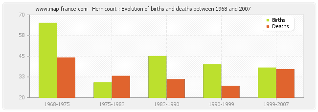 Hernicourt : Evolution of births and deaths between 1968 and 2007