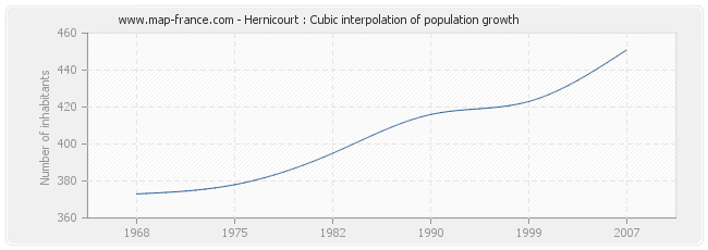 Hernicourt : Cubic interpolation of population growth