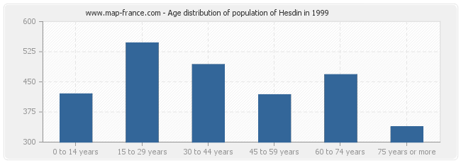 Age distribution of population of Hesdin in 1999