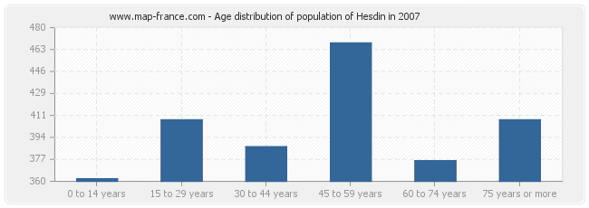 Age distribution of population of Hesdin in 2007