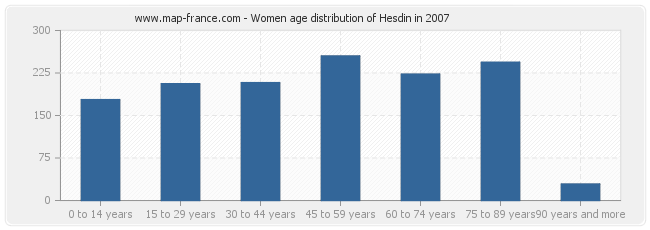Women age distribution of Hesdin in 2007
