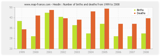 Hesdin : Number of births and deaths from 1999 to 2008