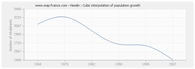 Hesdin : Cubic interpolation of population growth