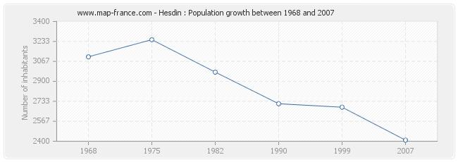 Population Hesdin