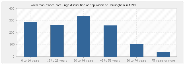 Age distribution of population of Heuringhem in 1999