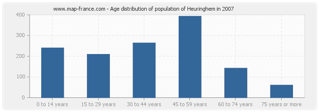 Age distribution of population of Heuringhem in 2007