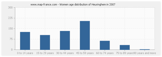 Women age distribution of Heuringhem in 2007