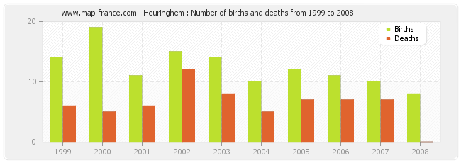 Heuringhem : Number of births and deaths from 1999 to 2008