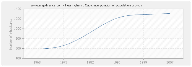 Heuringhem : Cubic interpolation of population growth
