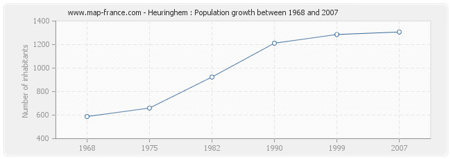 Population Heuringhem