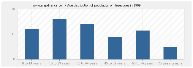 Age distribution of population of Hézecques in 1999