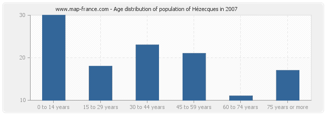 Age distribution of population of Hézecques in 2007