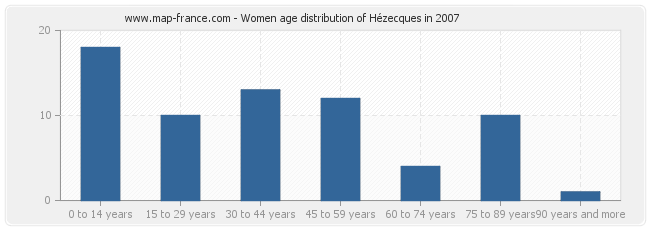 Women age distribution of Hézecques in 2007