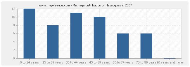 Men age distribution of Hézecques in 2007