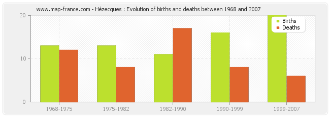 Hézecques : Evolution of births and deaths between 1968 and 2007