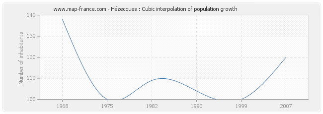 Hézecques : Cubic interpolation of population growth