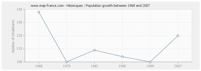 Population Hézecques