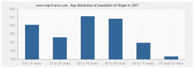 Age distribution of population of Hinges in 2007