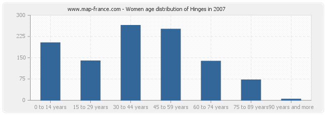 Women age distribution of Hinges in 2007