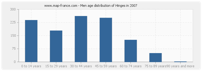 Men age distribution of Hinges in 2007
