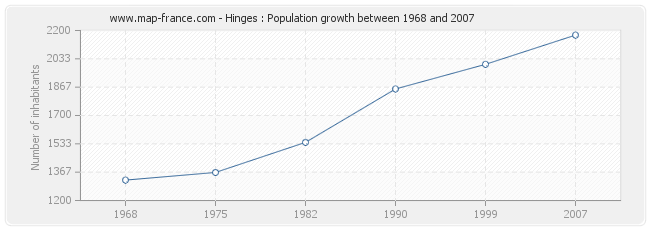Population Hinges